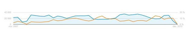 Statistique Analytics VacancesTMR