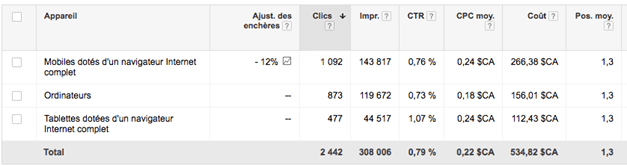 optimiser-cpc-adwords