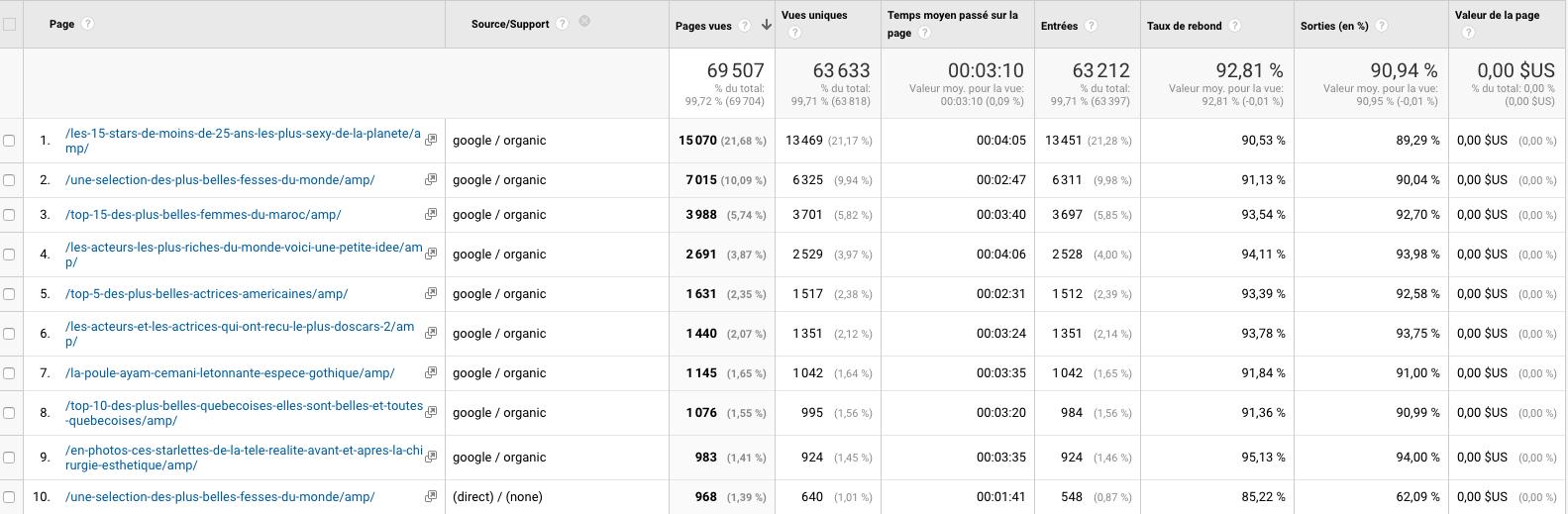 Resultats trafic page AMP dans Google Analytics