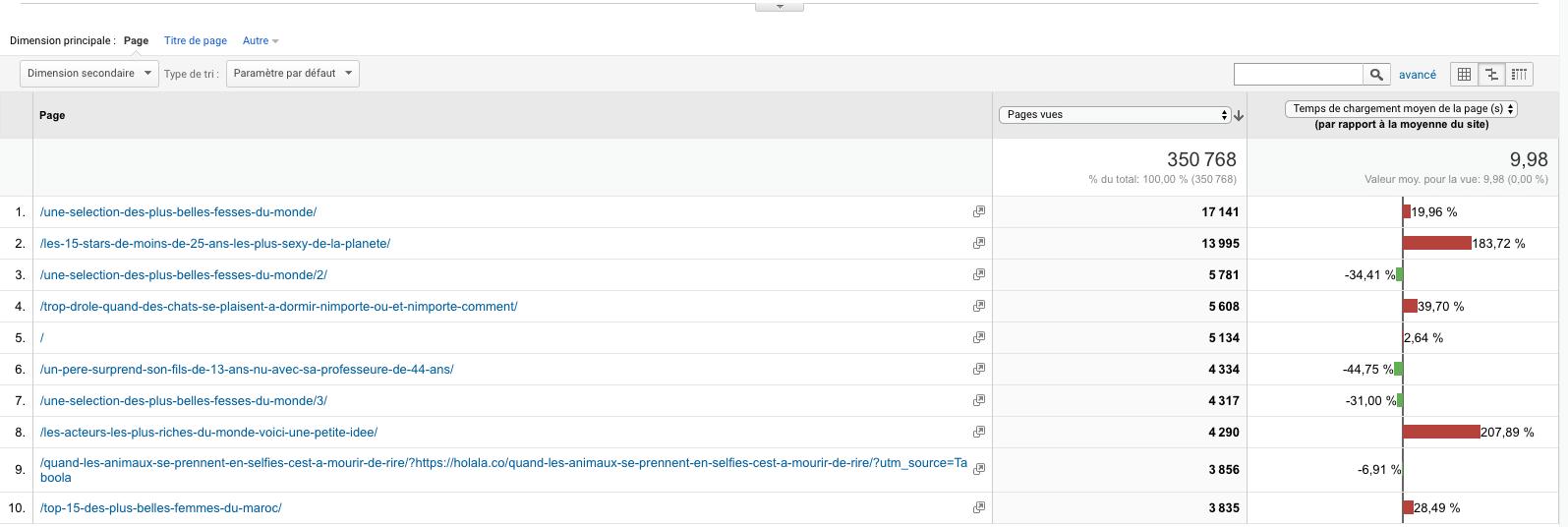 Temps de chargement d'une page dans google analytics