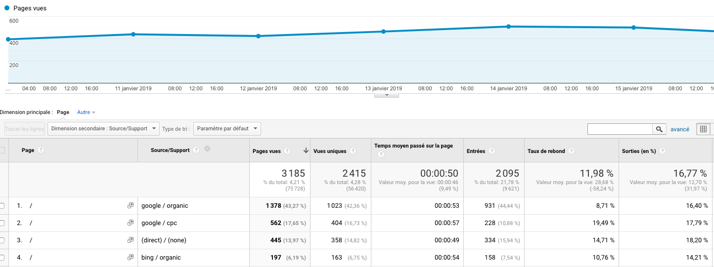 Comparatif source support d'une page dans google analytics.