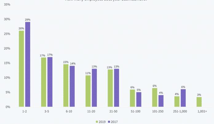 Combien d'employés compte votre agence marketing web