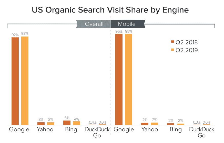 Part de marché de DuckDuckGo aux états-unis au second trimestre 2019