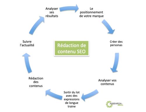 Rédaction de contenu, comment faire pour le SEO ?
