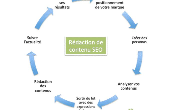 Rédaction de contenu, comment faire pour son SEO?