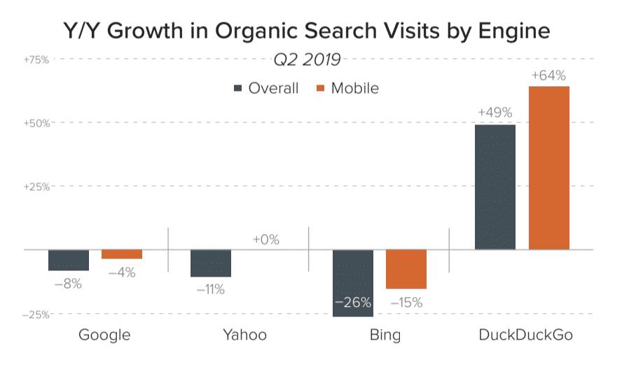 Évolution de l'utilisation des moteurs de recherche au second trimestre 2019