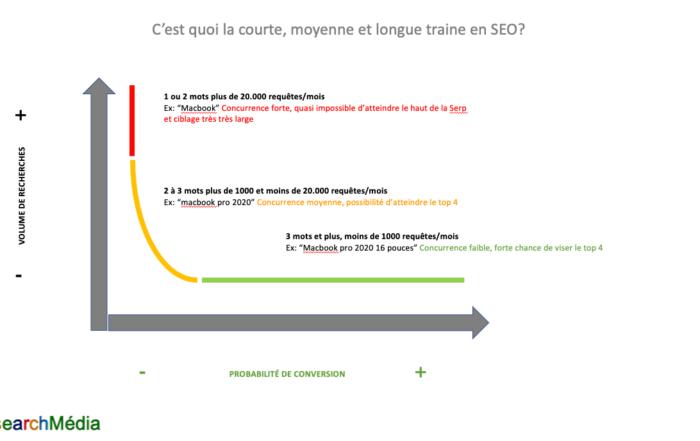 la différence entre la courte, moyenne et longue traine en SEO