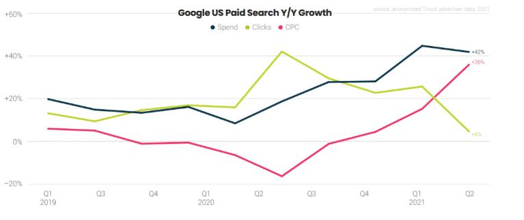 Coût élevé des clics google ads en 2021