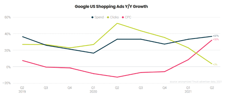 google shopping plus de dépenses moins de clics