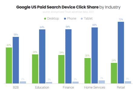 répartition des clics google ads par type d'appareil aux états-unis